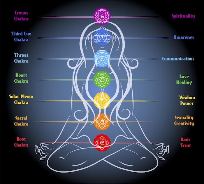 7 chakras in body.